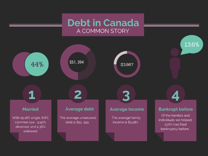 average household debt in Canada