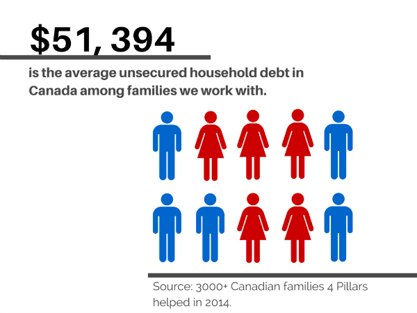 bankruptcy data in Canada