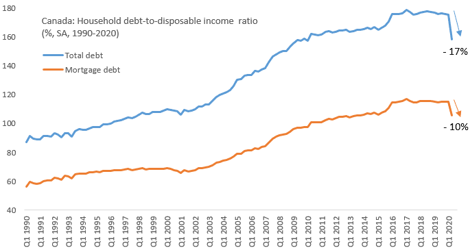 Household debt well supported by a temporary income surge